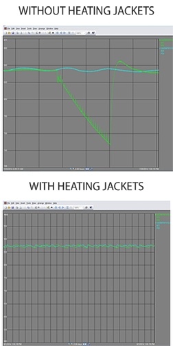 Heating Blanket Graph