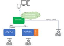 IIoT PLCs vs IIoT Gateways