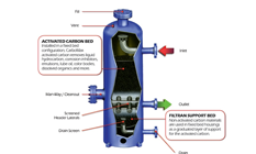 PECOFacet CarboMax™ Series AC Bulk Activated Carbon