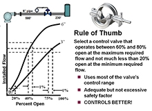 Rule of Thumb for Control Valve Sizing