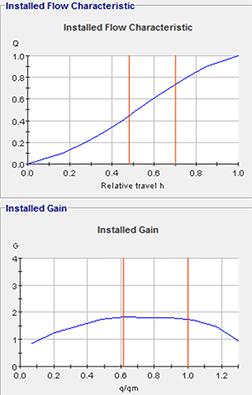 Control Valve Sizing Graph