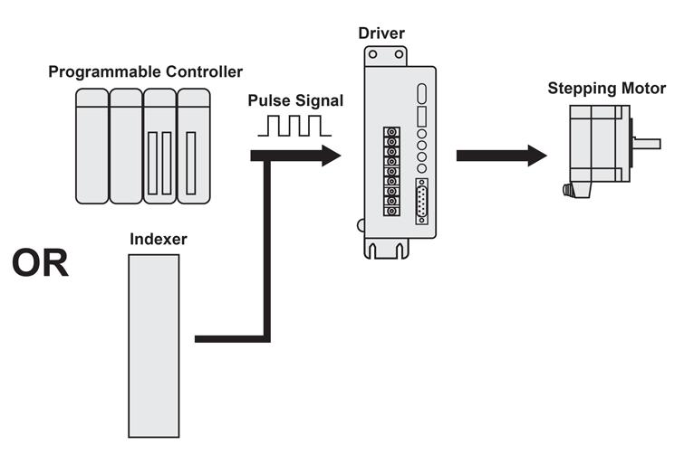Pulse Train Basics
