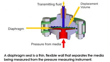 Diaphragm Seal Diagram