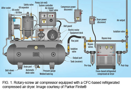 Confirm Best Practices for Compressed Air in Refineries | Valin