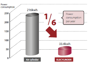 Power Consumption Savings