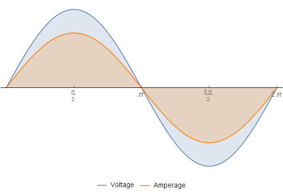 Plot Voltage Oscillations