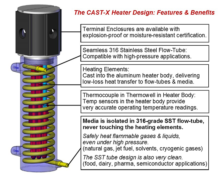 CAST-X-Circulation-Heaters