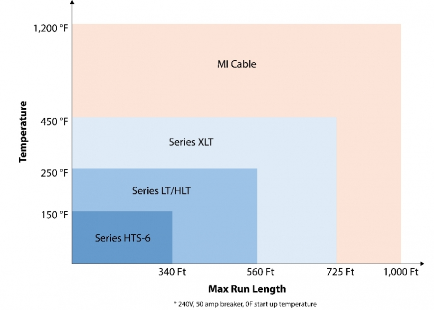 Cable Selection Chart