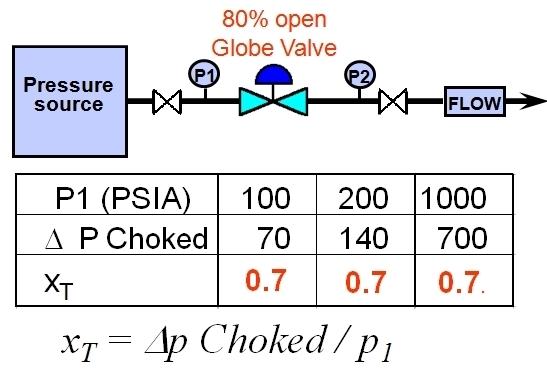 Gas Flow in Control Valves | Valin