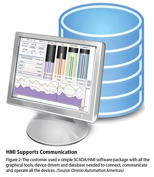 HMI Support