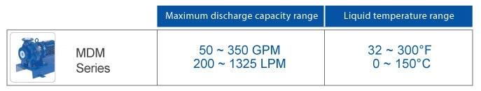 Iwaki MDM Pumps