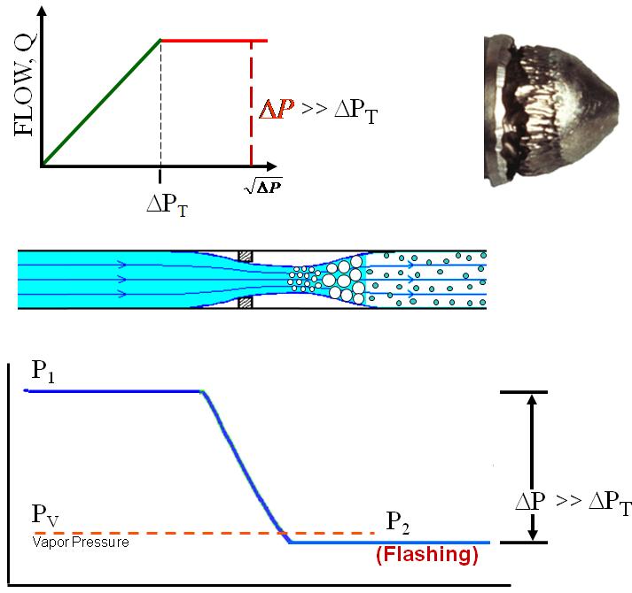 Liquid flow in control valves valin