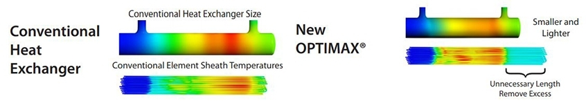 Optimax Comparison