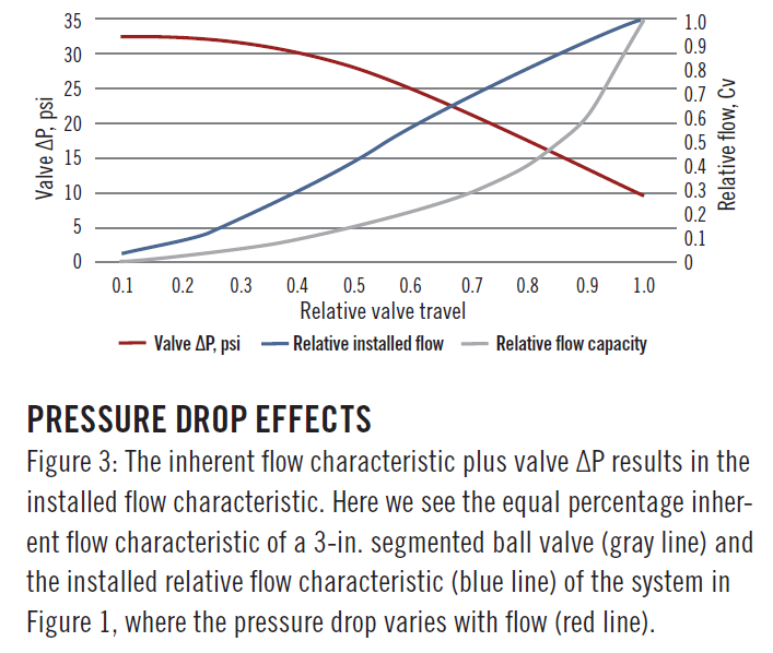 Why Equal Percentage Valves Act Linear