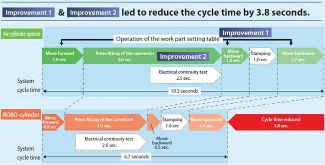 Reduction Cycle
