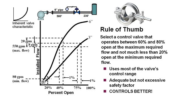 Control Valve Sizing 101 Rules Of Thumb For Control