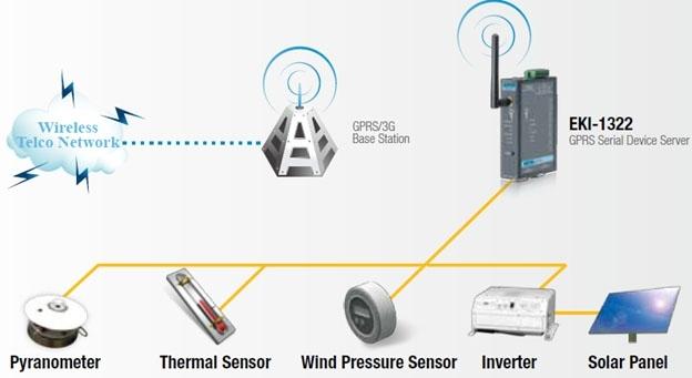 Sensors to Wireless
