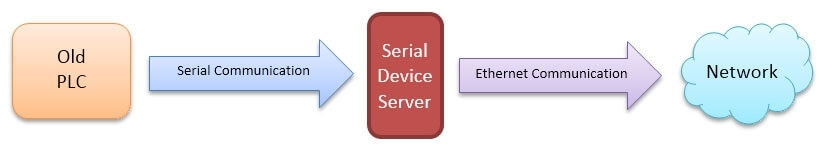 Serial Adaptation to Networks