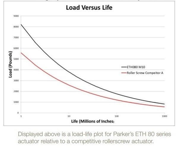 Load Versus Life Graph