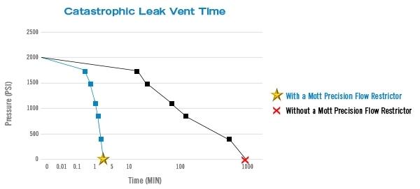 catastrophic-leak-vent-time