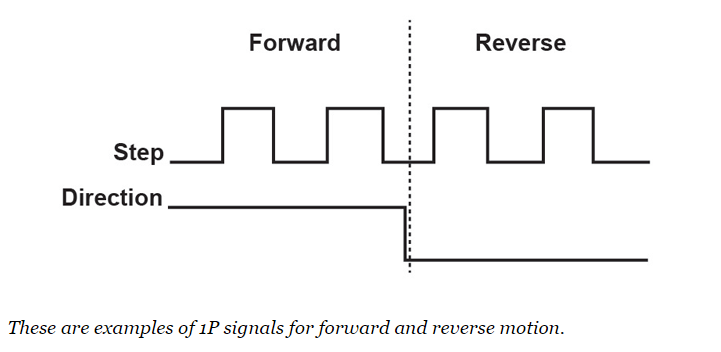 1p signals for forward and reverse motion