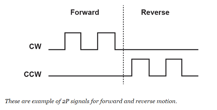 2p signals for forward and reverse motion