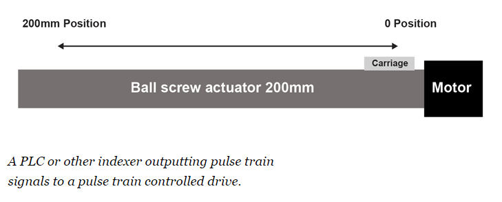 PLC or other indexer outputting pulse train signals to a pulse train controller drive