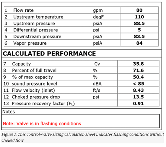 Liquid Flashing in a Control Valve Without Choked Flow | Valin