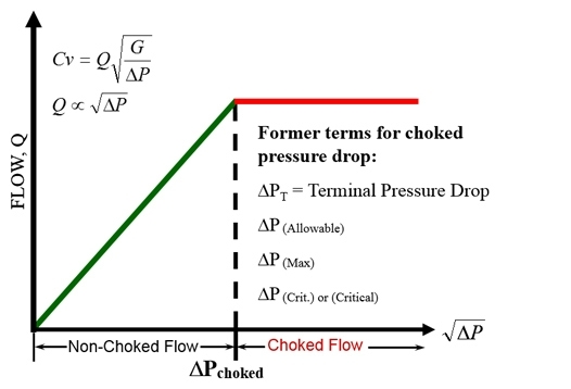 Liquid Flow in Control Valves – Choked flow, Cavitation and