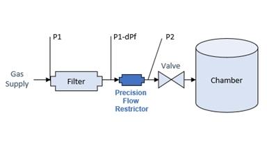 gas-supply-filter-restrictor