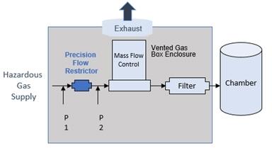 hazardous-gas-supply