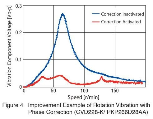 improvement-example-of-rotation-vibration