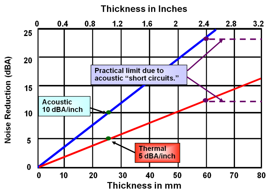 Figure 7. Noise attenuation provided by pipe insulation.