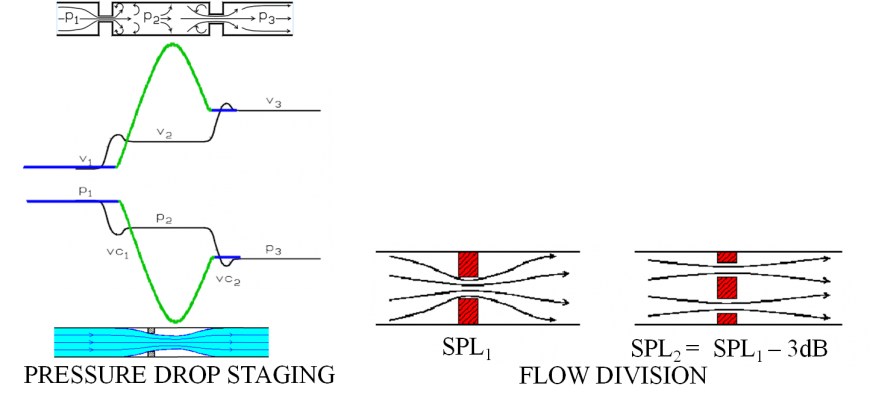 Figure 1. Source control methods, pressure drop staging and flow division.