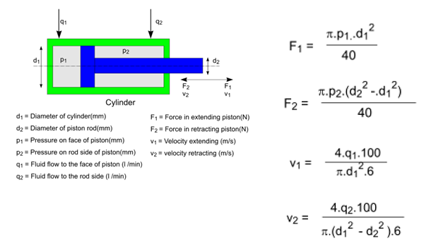 Pressure to flow rate calculator