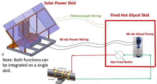 solar powered interface