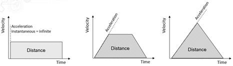 velocity distance time