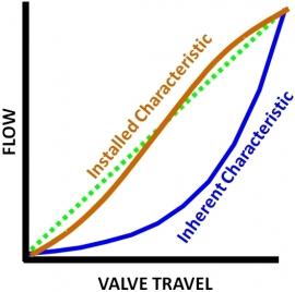 Control Valve Flow Characteristics | Valin