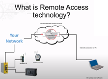 What is remote access technology?